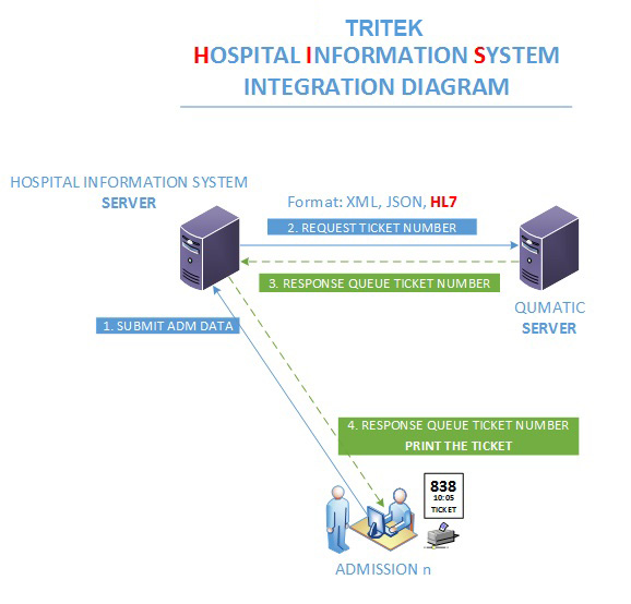 integration_diagram