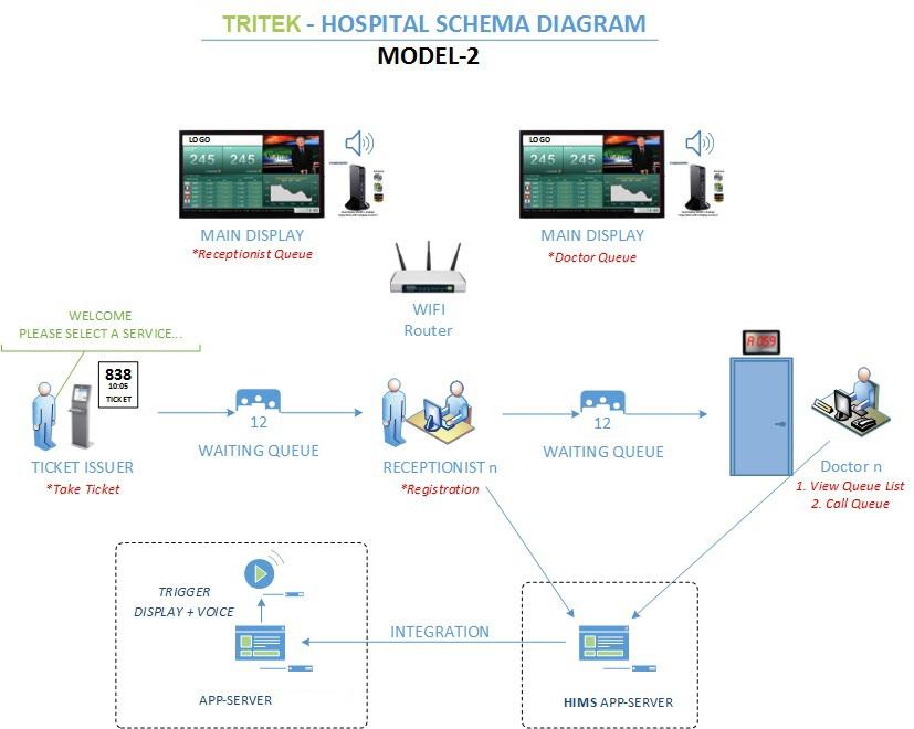 skema hospital model2